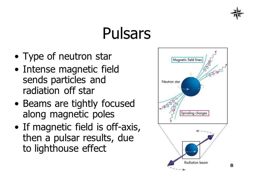 Pulsars Type of neutron star Intense magnetic field sends particles and radiation off star Beams are tightly focused along magnetic poles If magnetic field is off-axis, then a pulsar results, due to lighthouse effect