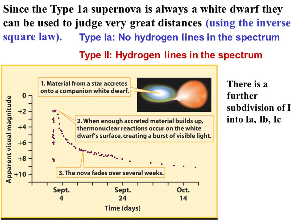 Type 1a super NOVA !! W.D. can take on material but, if the W.D. exceeds 1.4 solar masses ( Chandrasekar limit) powerful explosions take place and the