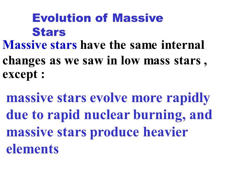 Stellar Graveyard High Mass Stars 1.4 < M < 3.0 Neutron Star Final Core Mass Final State