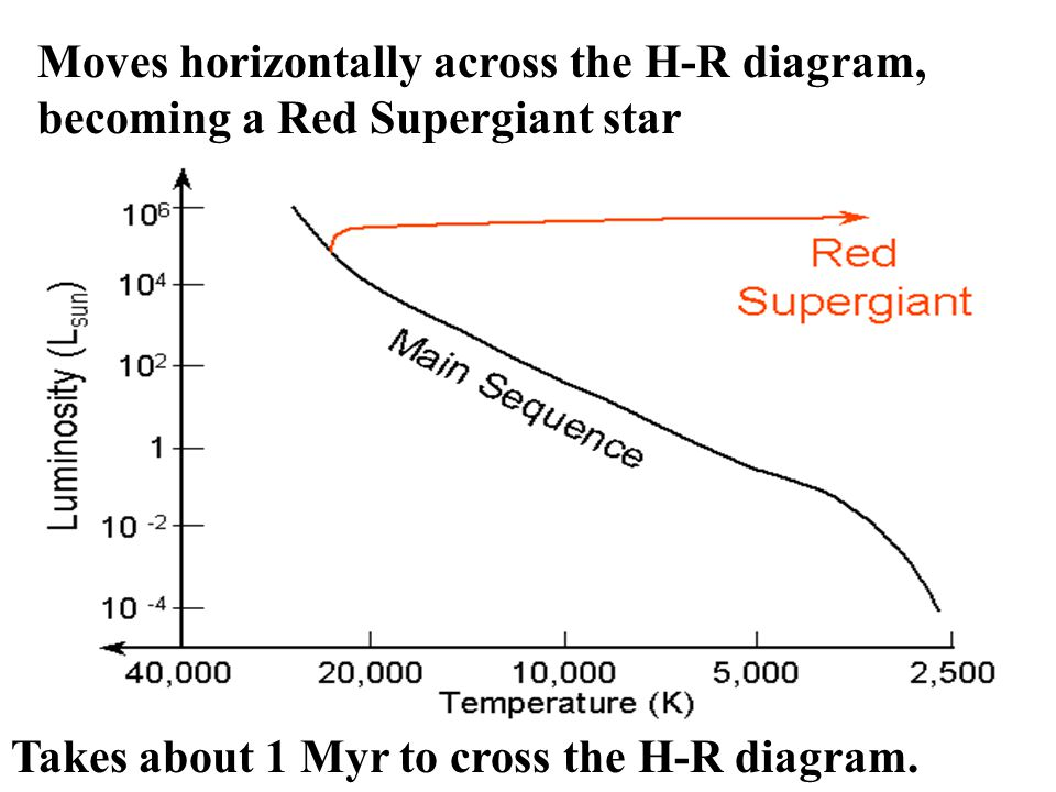 Red Supergiant Phase After H core exhaustion: Inert He core contracts & heats up the H burning in a shell.