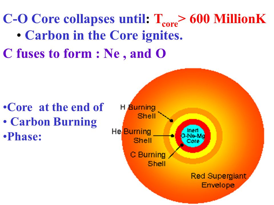 When He exhausted in core Inert C-O core collapses & heats up the H & He burning in shells. Star expands and becomes a Red Supergiant again