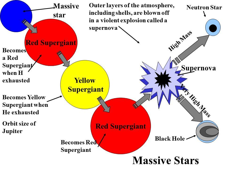 Proto-stars (born in cool gas GMC) Main Sequence Stars (H Fusion) Core Mass (CM) > 1.4 MO Red Super Giant Yellow Super Giant Supernova (Type II) Neutr