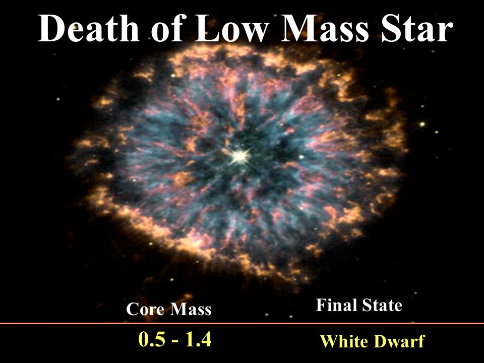 Proto-stars (born in cool gas GMC) Main Sequence Stars (H Fusion) Core Mass (CM) > 1.4 MO Red Super Giant Yellow Super Giant Supernova (Type II) Neutron Star Black Hole CM > 1.4 & < 3 CM > 3 Black Dwarf Red Giant Red Super Giant Planetary Nebula White Dwarf Binary can produce Type ia supernova Brown Dwarf CM<0,08 Core Mass (CM) 0.5- 1.4 MO Red Dwarf 0.08 - 0.5 MO CM 0.5 – 1.4 MO White Dwarf