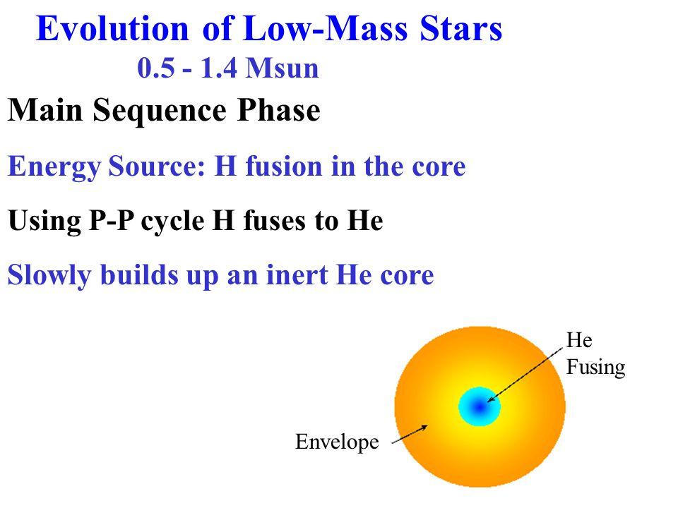 Thermodynamics When Fusion stops, core shrinks & temperature of core rises.