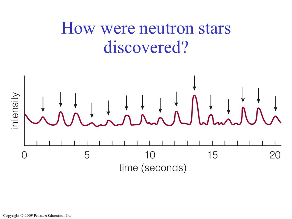 Copyright © 2009 Pearson Education, Inc. How were neutron stars discovered