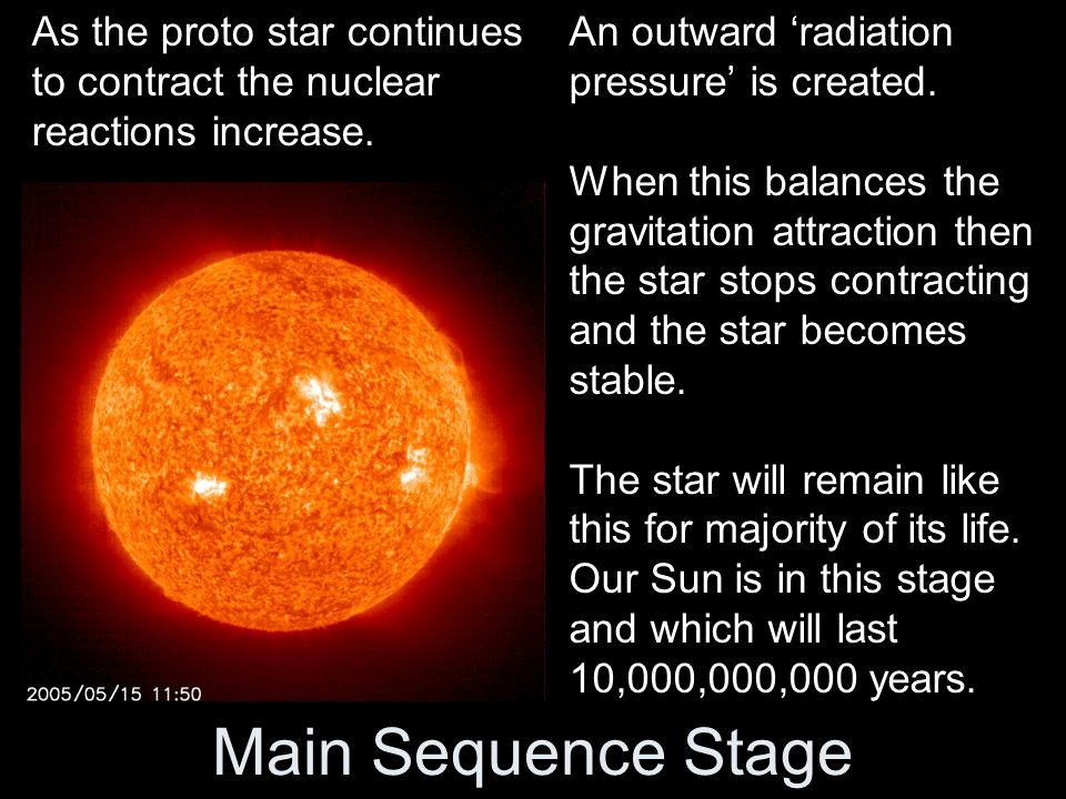 Main Sequence Stage An outward 'radiation pressure' is created.