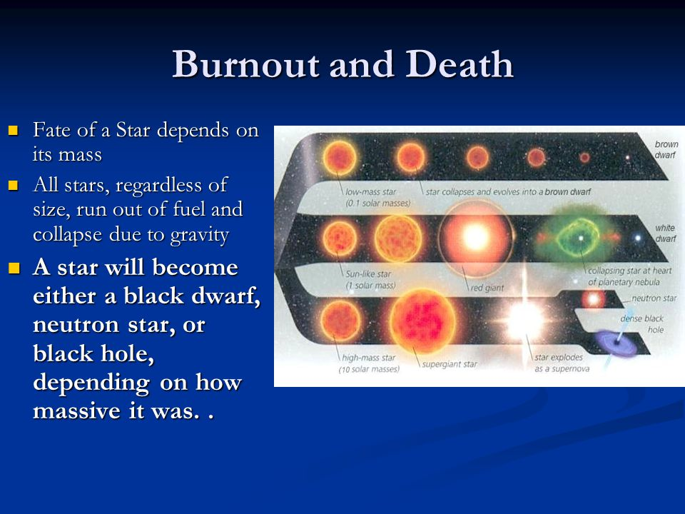 Burnout and Death Fate of a Star depends on its mass Fate of a Star depends on its mass All stars, regardless of size, run out of fuel and collapse du