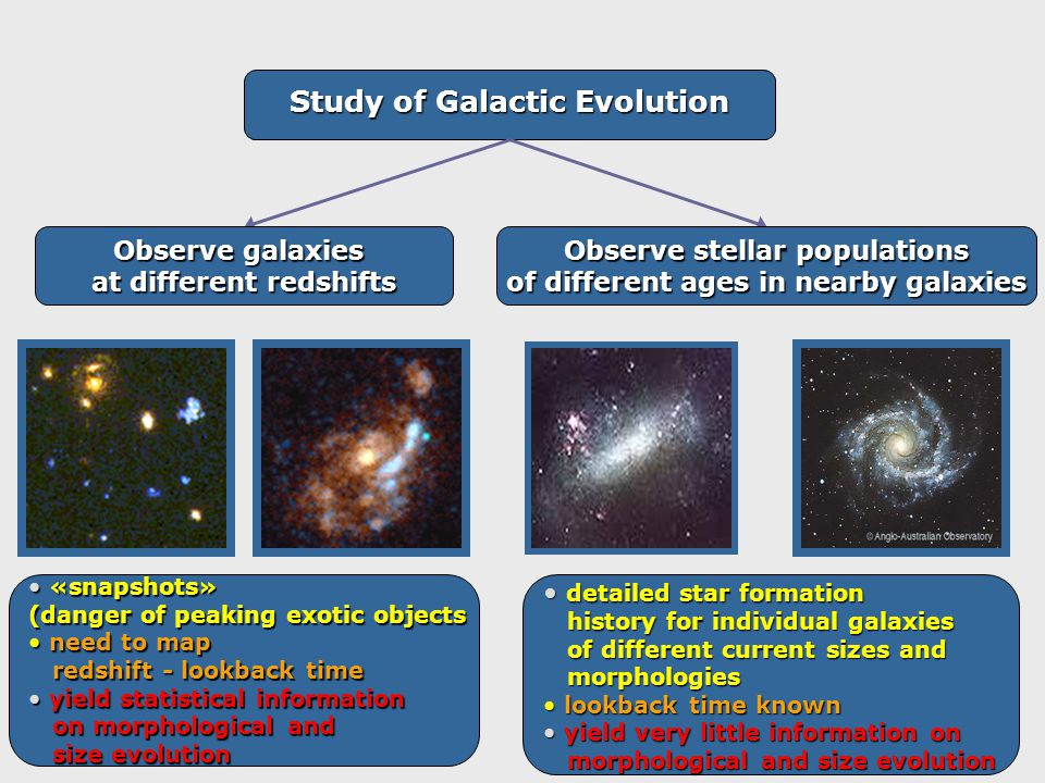 Study of Galactic Evolution Observe galaxies at different redshifts Observe stellar populations of different ages in nearby galaxies «snapshots» «snapshots» (danger of peaking exotic objects need to map need to map redshift - lookback time redshift - lookback time yield statistical information yield statistical information on morphological and on morphological and size evolution size evolution detailed star formation detailed star formation history for individual galaxies history for individual galaxies of different current sizes and of different current sizes and morphologies morphologies lookback time known lookback time known yield very little information on yield very little information on morphological and size evolution morphological and size evolution