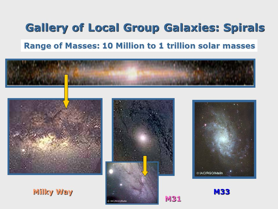 Gallery of Local Group Galaxies: Spirals M33 M31 Milky Way Range of Masses: 10 Million to 1 trillion solar masses