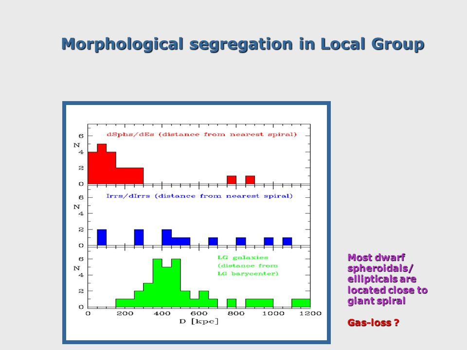 Morphological segregation in Local Group Most dwarf spheroidals/ ellipticals are located close to giant spiral Gas-loss