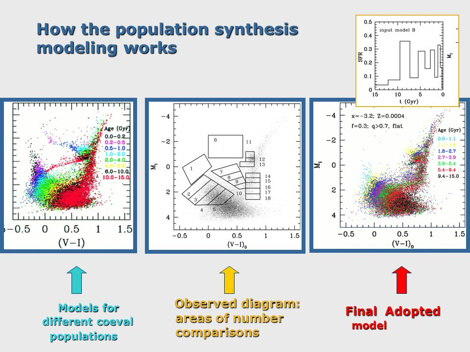 How the population synthesis modeling works Models for different coeval populations populations Observed diagram: areas of number comparisons Final Ad
