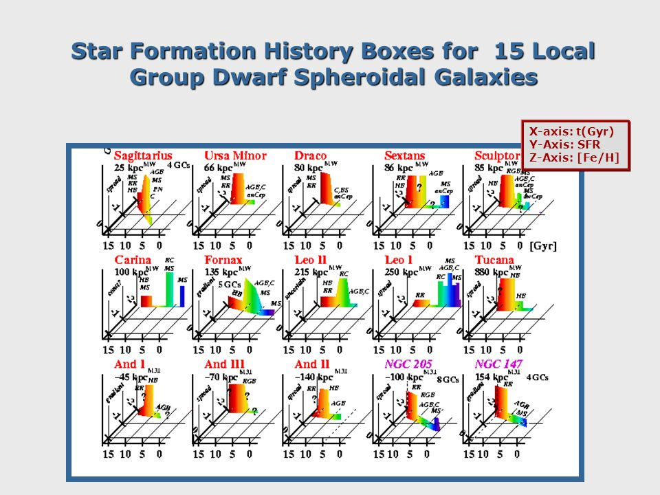 Star Formation History Boxes for 15 Local Group Dwarf Spheroidal Galaxies X-axis: t(Gyr) Y-Axis: SFR Z-Axis: [Fe/H]