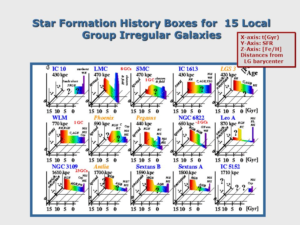 Star Formation History Boxes for 15 Local Group Irregular Galaxies X-axis: t(Gyr) Y-Axis: SFR Z-Axis: [Fe/H] Distances from LG barycenter