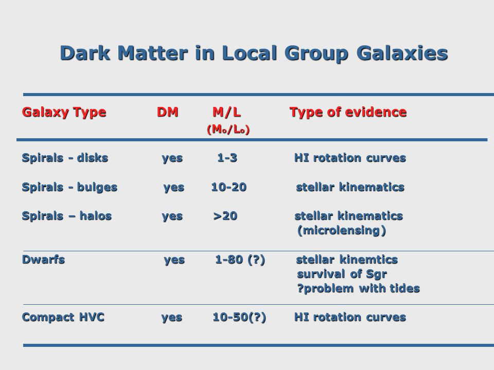 Dark Matter in Local Group Galaxies Galaxy Type DM M/L Type of evidence ( M o / L o ) ( M o / L o ) Spirals - disks yes 1-3 HI rotation curves Spirals - bulges yes 10-20 stellar kinematics Spirals – halos yes >20 stellar kinematics (microlensing) (microlensing) Dwarfs yes 1-80 ( ) stellar kinemtics survival of Sgr survival of Sgr problem with tides problem with tides Compact HVC yes 10-50( ) HI rotation curves