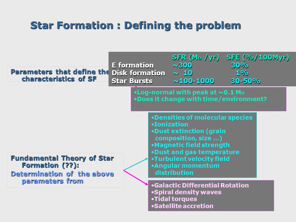 Star Formation : Defining the problem Parameters that define the characteristics of SF Efficiency of star formation (SFE) Efficiency of star formation