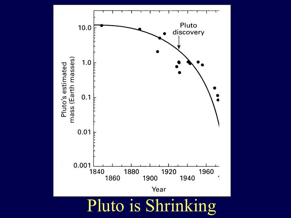 Pluto is Shrinking
