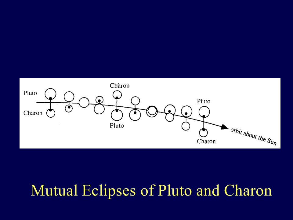 Mutual Eclipses of Pluto and Charon