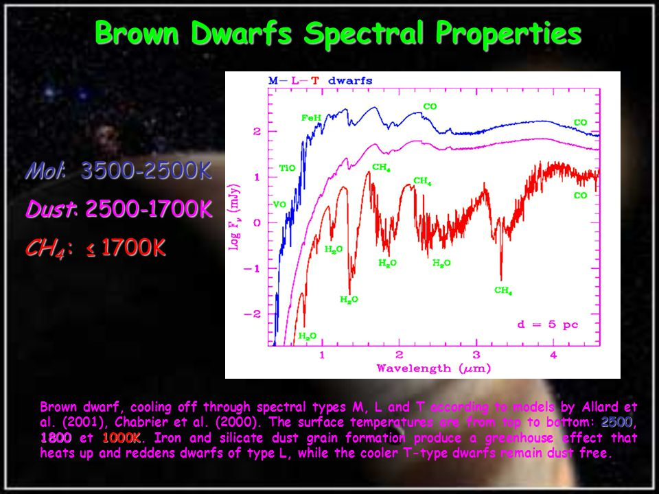 Mol: 3500-2500K Dust: 2500-1700K CH 4 : ≤ 1700K Brown Dwarfs Spectral Properties 2500 18001000K Brown dwarf, cooling off through spectral types M, L and T according to models by Allard et al.