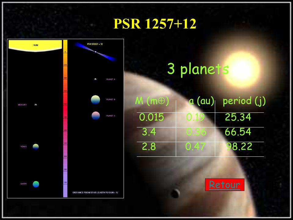 PSR 1257+12 3 planets M (m  ) a (au)period (j) 0.015 0.1925.34 3.4 0.3666.54 2.8 0.47 98.22 Retour