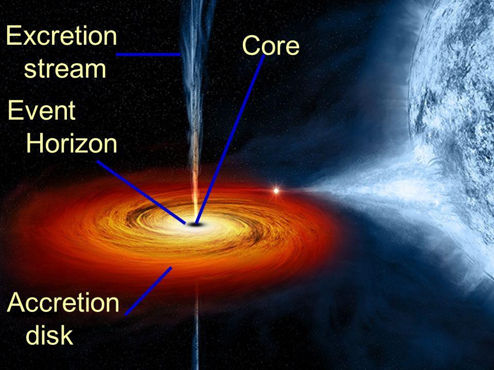 Excretion stream Accretion disk Event Horizon Core