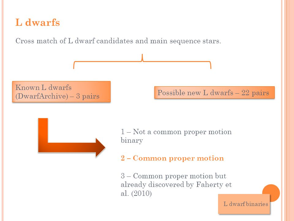 L dwarfs L dwarf binaries Cross match of L dwarf candidates and main sequence stars.