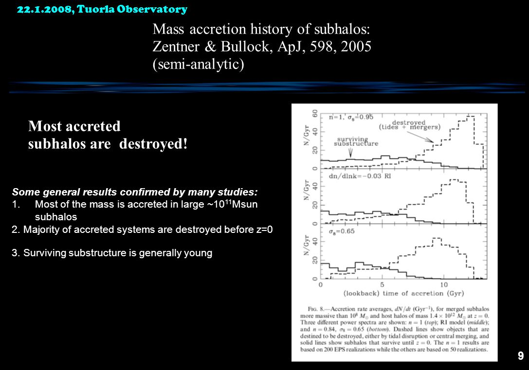 9 Mass accretion history of subhalos: Zentner & Bullock, ApJ, 598, 2005 (semi-analytic) Most accreted subhalos are destroyed.