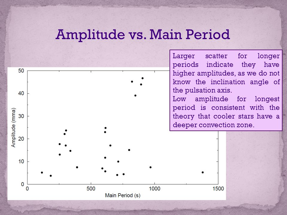 Amplitude vs. Main Period Larger scatter for longer periods indicate they have higher amplitudes, as we do not know the inclination angle of the pulsa