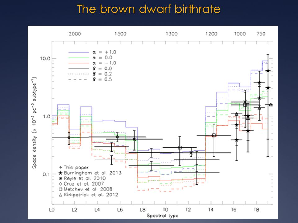 The brown dwarf birthrate