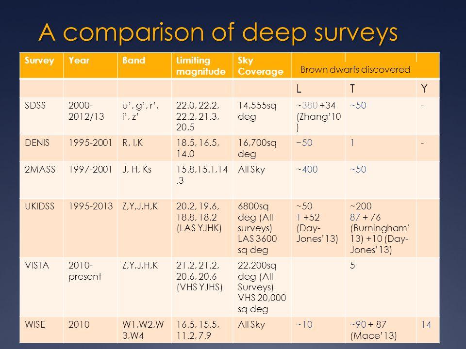 Age benchmark brown dwarfs