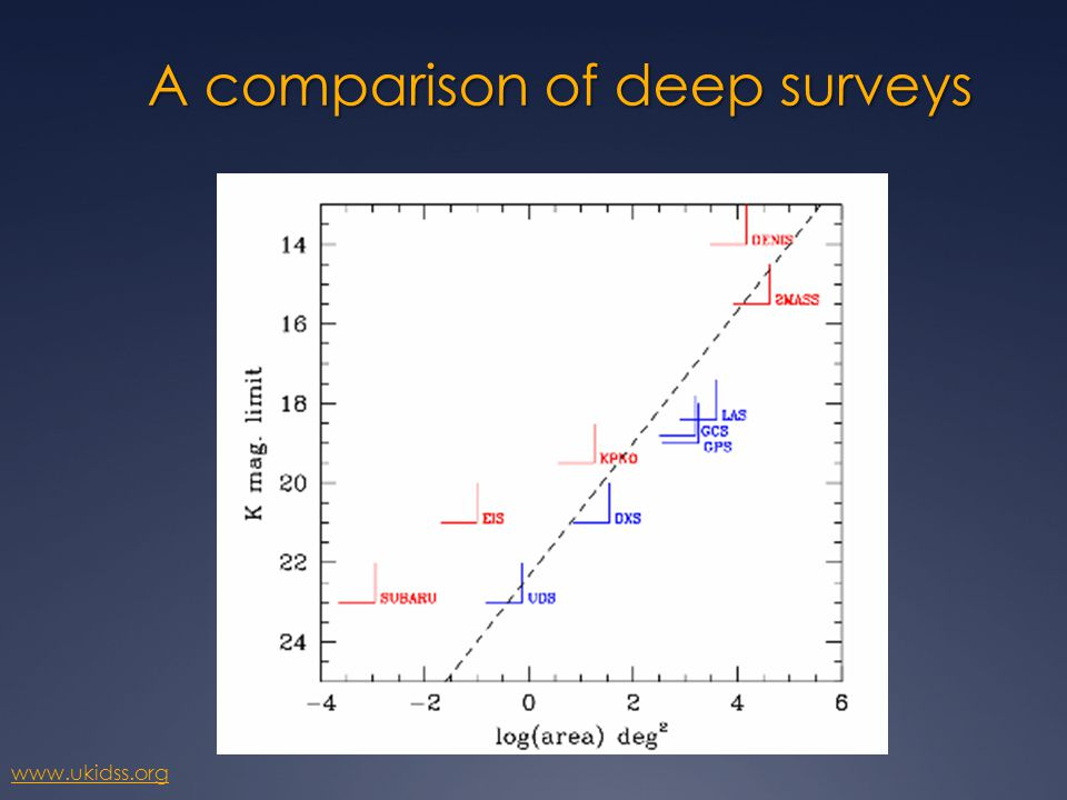 Overview What is a Deep Survey.