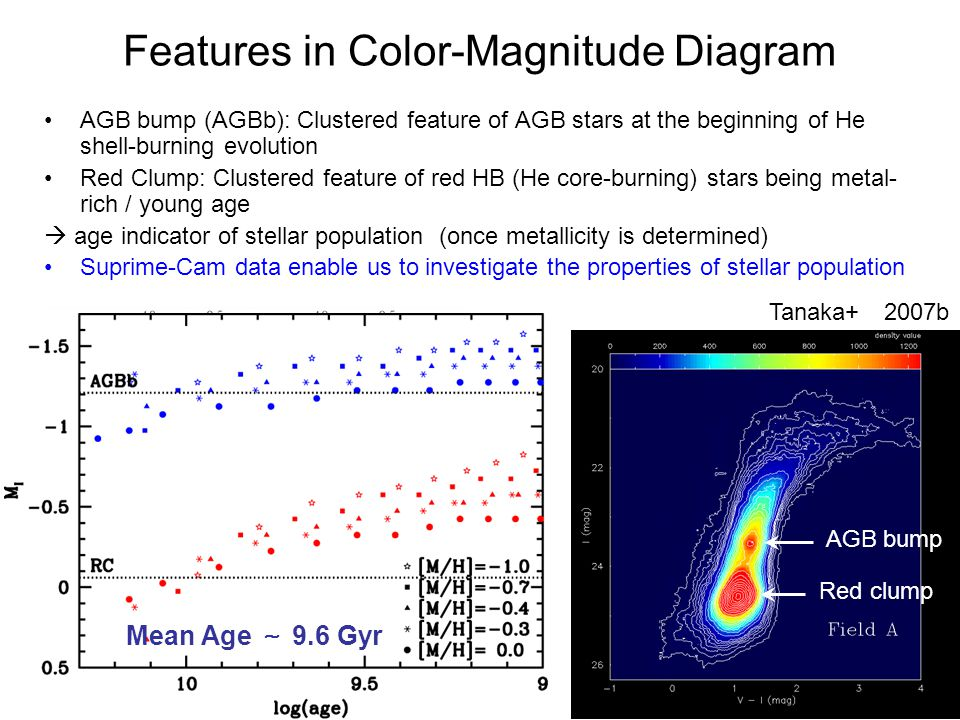 Features in Color-Magnitude Diagram AGB bump (AGBb): Clustered feature of AGB stars at the beginning of He shell-burning evolution Red Clump: Clustered feature of red HB (He core-burning) stars being metal- rich / young age  age indicator of stellar population (once metallicity is determined) Suprime-Cam data enable us to investigate the properties of stellar population AGB bump Red clump Tanaka+ 2007b AGBb RGBb HB Alves & Sarajedini 1999 Mean Age ~ 9.6 Gyr