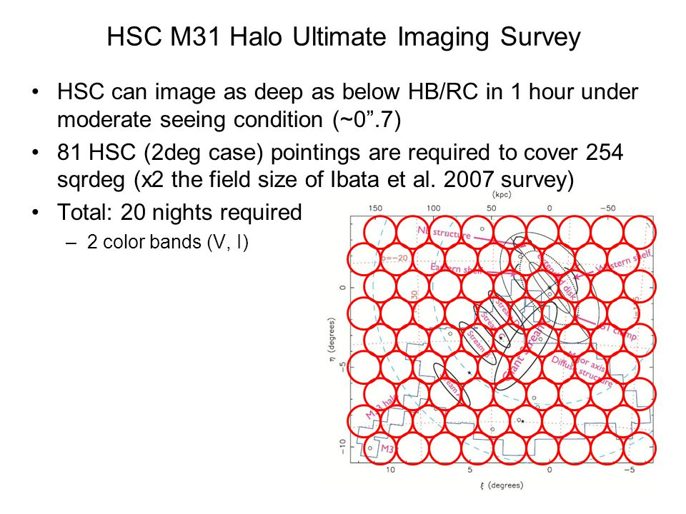 HSC M31 Halo Ultimate Imaging Survey HSC can image as deep as below HB/RC in 1 hour under moderate seeing condition (~0 .7) 81 HSC (2deg case) pointings are required to cover 254 sqrdeg (x2 the field size of Ibata et al.