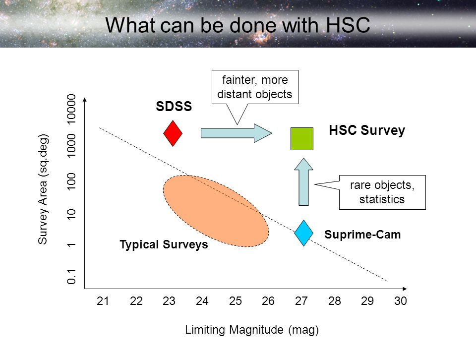 What can be done with HSC 21 22 23 24 25 26 27 28 29 30 Limiting Magnitude (mag) Survey Area (sq.deg) 0.1 1 10 100 1000 10000 SDSS Suprime-Cam HSC Survey Typical Surveys fainter, more distant objects rare objects, statistics