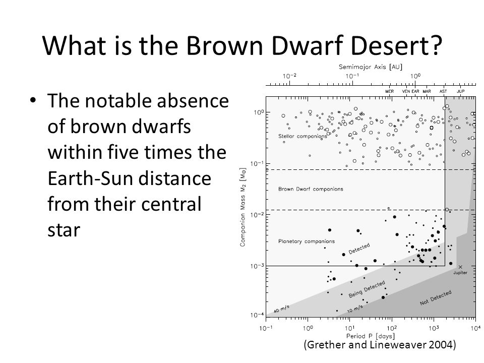 What is the Brown Dwarf Desert.