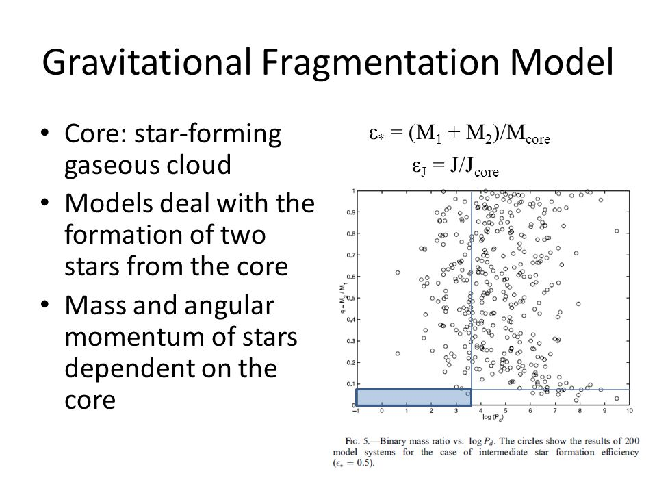 Gravitational Fragmentation Model Core: star-forming gaseous cloud Models deal with the formation of two stars from the core Mass and angular momentum of stars dependent on the core ε * = (M 1 + M 2 )/M core ε J = J/J core