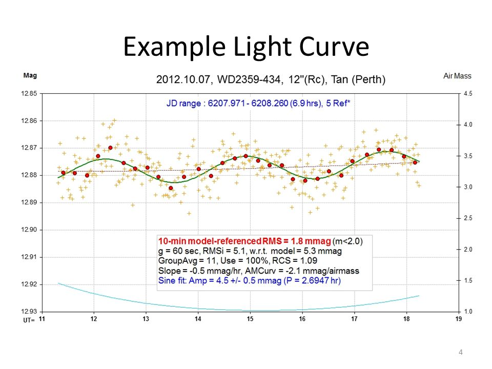 Example Light Curve 4