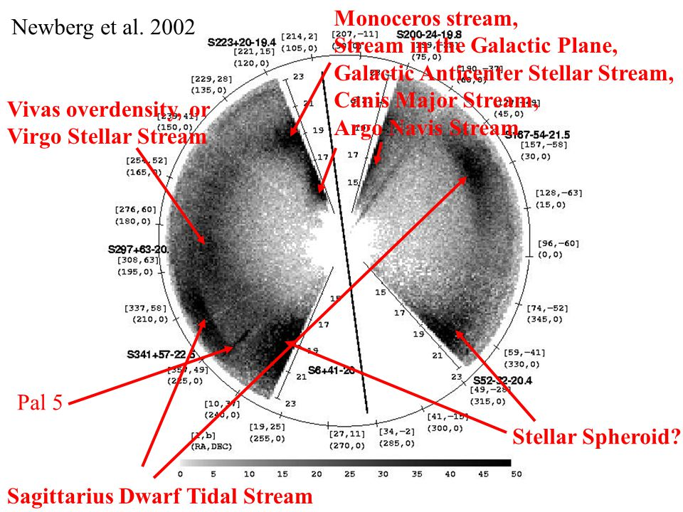 Press release, November 4, 2003 Blue – model Milky Way Pink – model planar stream Tidal Stream in the Plane of the Milky Way Sun Canis Major or Argo Navis Monoceros, stream in the Galactic plane, Galactic Anti-center Stellar Stream (GASS) If it's within 30° of the Galactic plane, it is tentatively assigned to this structure TriAnd,TriAnd2 Explanations: (1)One or more pieces of tidal debris; could have puffed up, or have become the thick disk.
