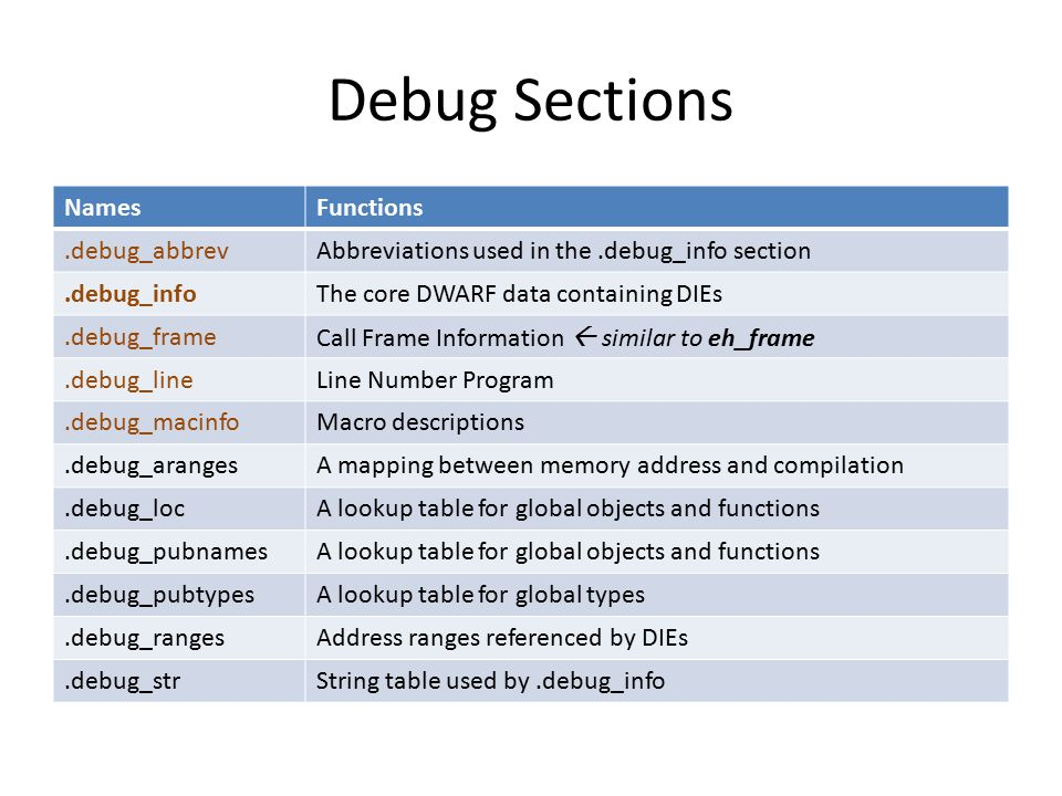 Debug Sections NamesFunctions.debug_abbrevAbbreviations used in the.debug_info section.debug_infoThe core DWARF data containing DIEs.debug_frameCall Frame Information  similar to eh_frame.debug_lineLine Number Program.debug_macinfoMacro descriptions.debug_arangesA mapping between memory address and compilation.debug_locA lookup table for global objects and functions.debug_pubnamesA lookup table for global objects and functions.debug_pubtypesA lookup table for global types.debug_rangesAddress ranges referenced by DIEs.debug_strString table used by.debug_info