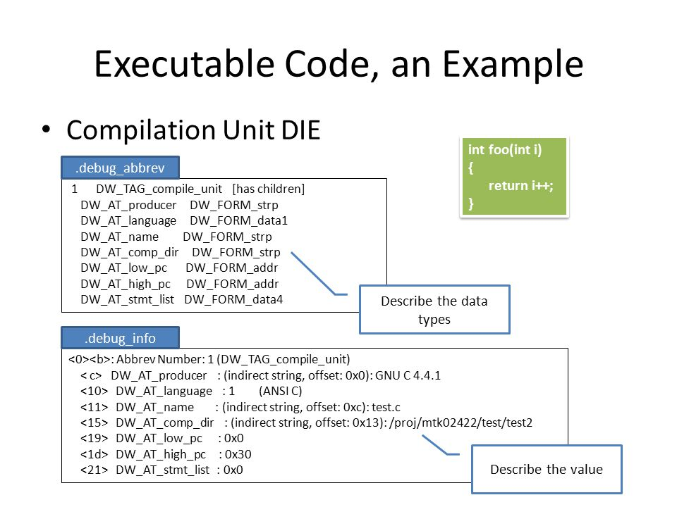 Executable Code, an Example Subprograms DIE : Abbrev Number: 2 (DW_TAG_subprogram) DW_AT_external : 1 DW_AT_name : foo DW_AT_decl_file : 1 DW_AT_decl_line : 1 DW_AT_prototyped : 1 DW_AT_type : DW_AT_low_pc : 0x0 DW_AT_high_pc : 0x30 DW_AT_frame_base : 0x0 (location list) DW_AT_sibling : … : Abbrev Number: 4 (DW_TAG_base_type) DW_AT_byte_size : 4 DW_AT_encoding : 5 (signed) DW_AT_name : int.