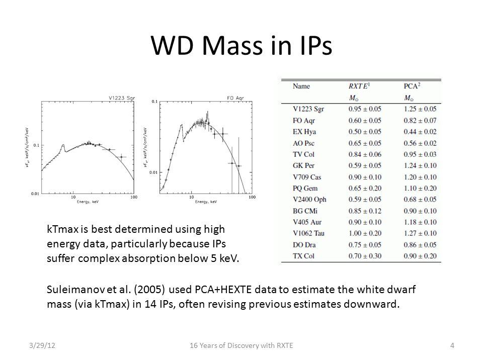WD Mass in IPs 3/29/1216 Years of Discovery with RXTE4 kTmax is best determined using high energy data, particularly because IPs suffer complex absorp