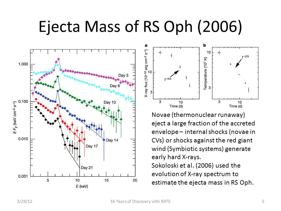 Ejecta Mass of RS Oph (2006) 3/29/1216 Years of Discovery with RXTE5 Novae (thermonuclear runaway) eject a large fraction of the accreted envelope – i