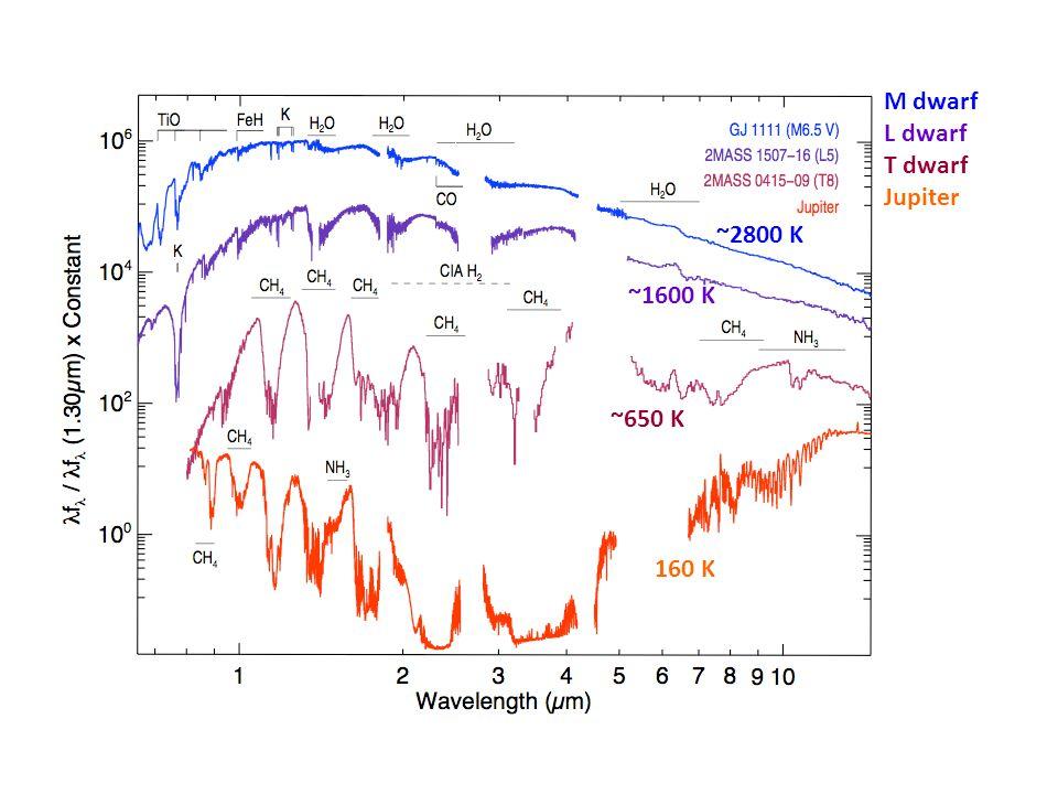 M dwarf L dwarf T dwarf Jupiter ~1600 K ~650 K 160 K ~2800 K
