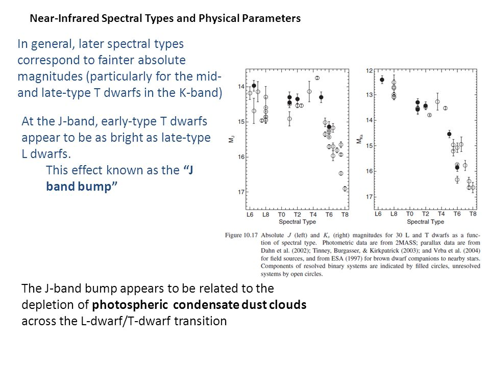 Near-Infrared Spectral Types and Physical Parameters In general, later spectral types correspond to fainter absolute magnitudes (particularly for the