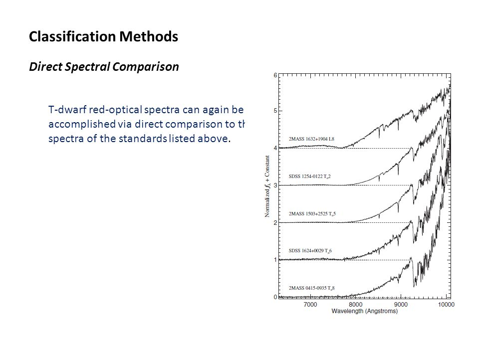 Classification Methods Direct Spectral Comparison T-dwarf red-optical spectra can again be accomplished via direct comparison to the spectra of the st