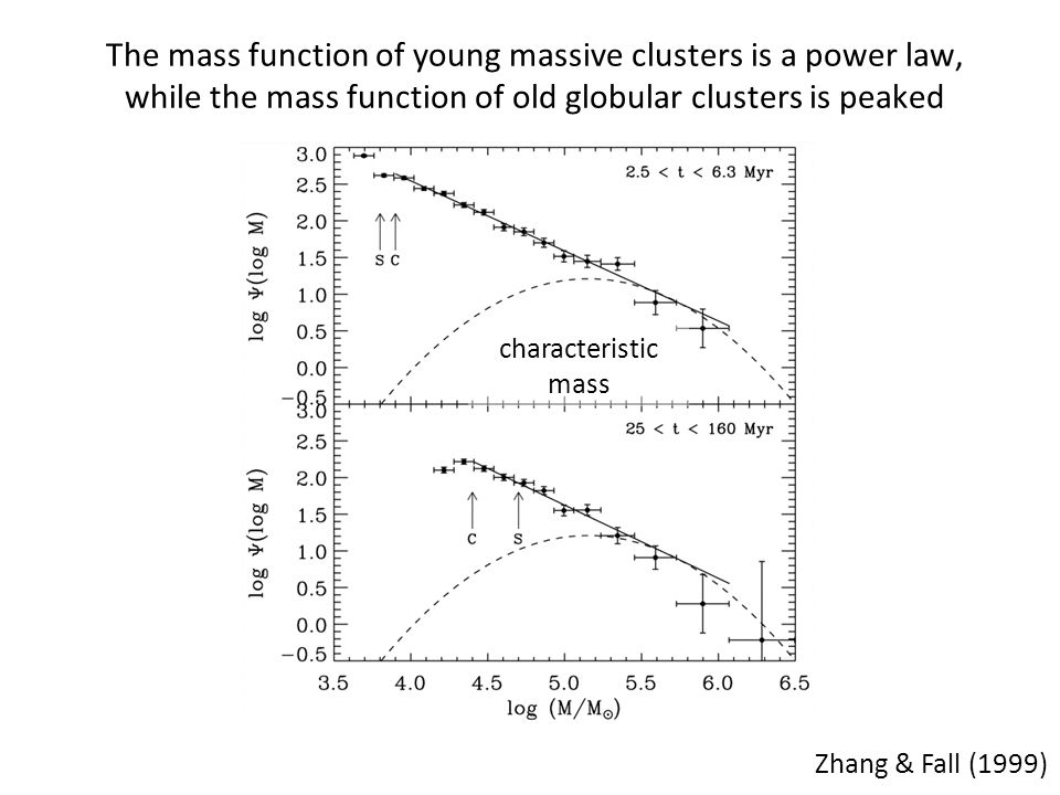 Cluster density is key to when they can form.