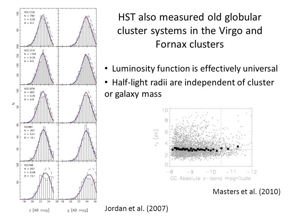 Color and Metallicity Bimodality Peng et al.