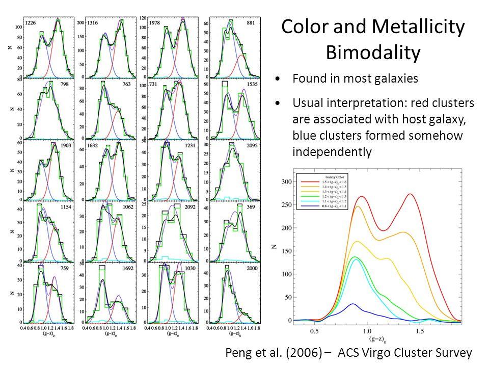 A.Muratov & OG (2010) arXiv:1002.1325 Can a single formation mechanism produce bimodality.