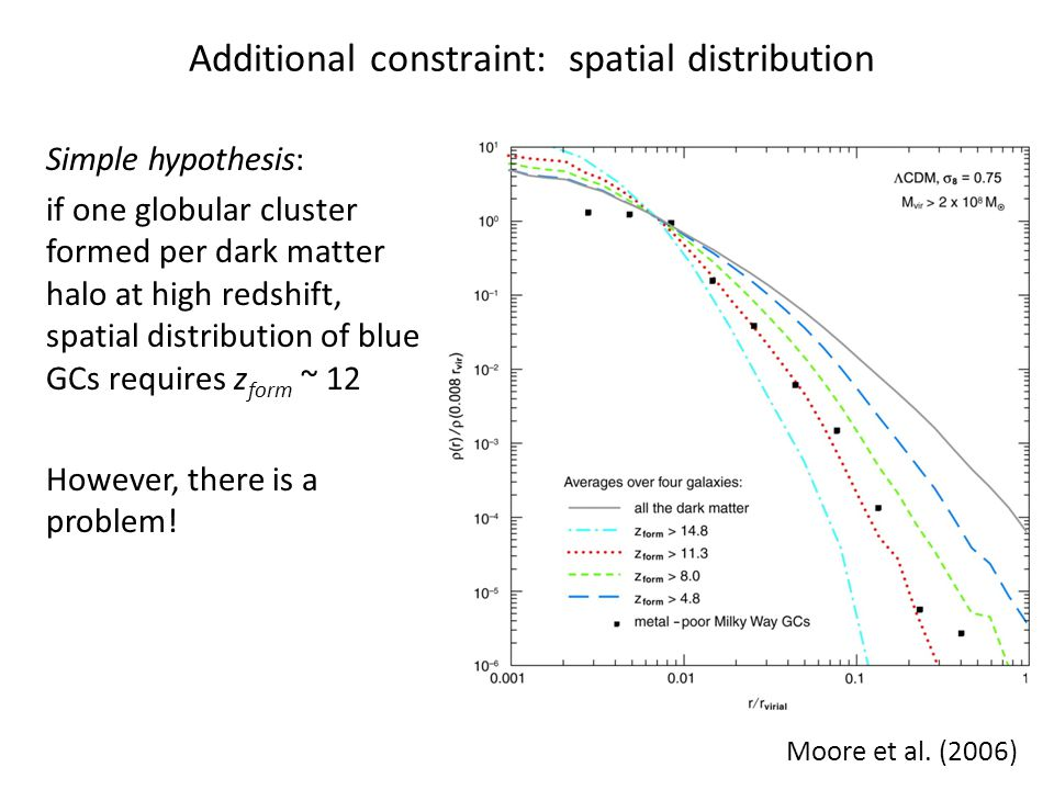Stellar density in globular clusters:  av ~ 10 2  10 5 M  pc -3 The gas in early halos is not dense enough to form the observed globular clusters In addition, the cosmic time is less than 0.4 Gyr z=12z=0 Moore et al.
