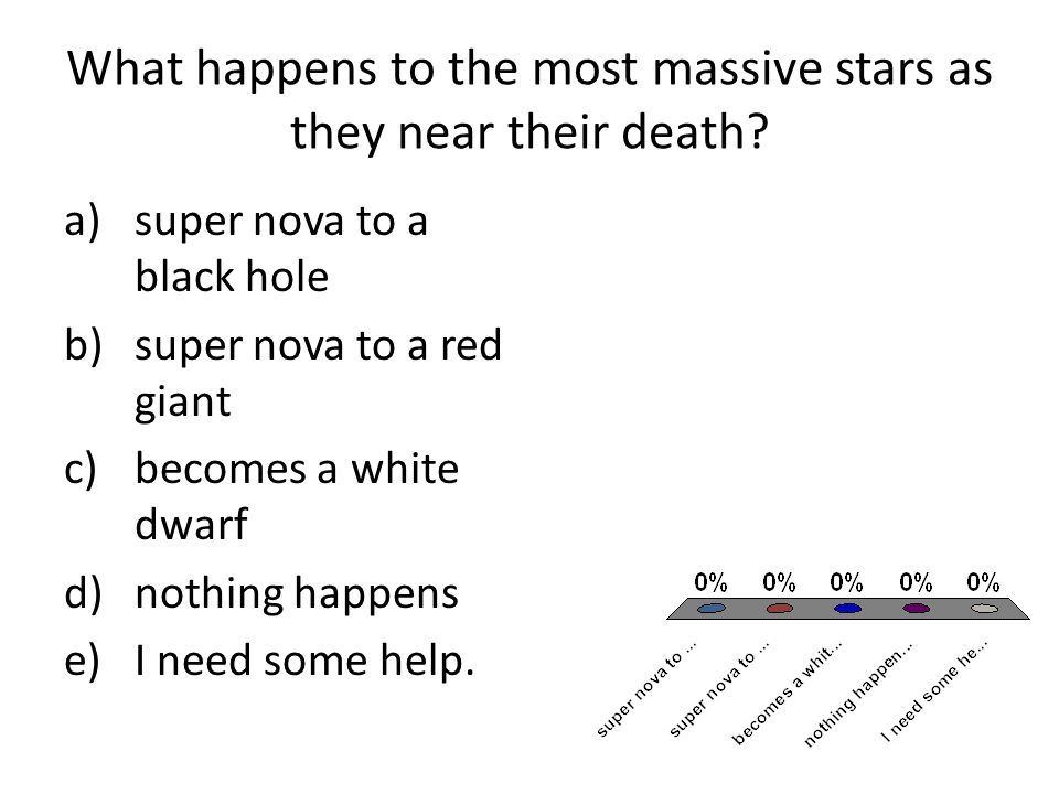 What happens to the most massive stars as they near their death.