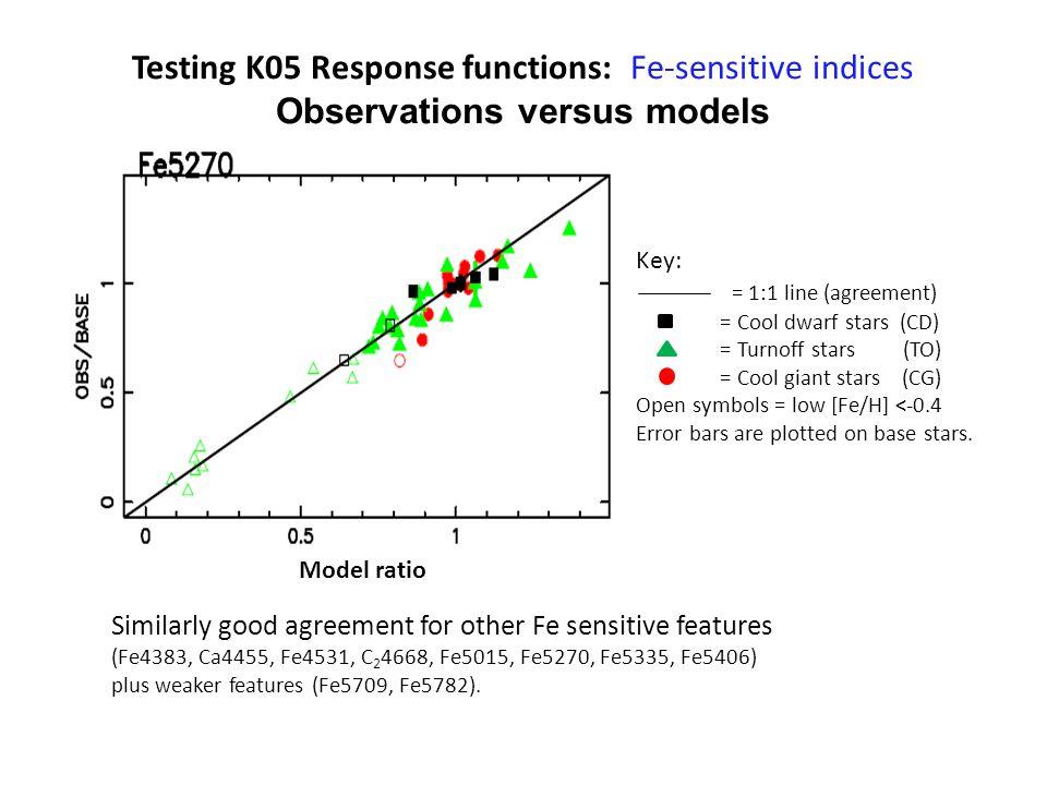 Testing K05 Response functions: Fe-sensitive indices Observations versus models Key: = 1:1 line (agreement) = Cool dwarf stars (CD) = Turnoff stars (T